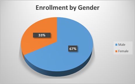 Enrollment by Gender Graph