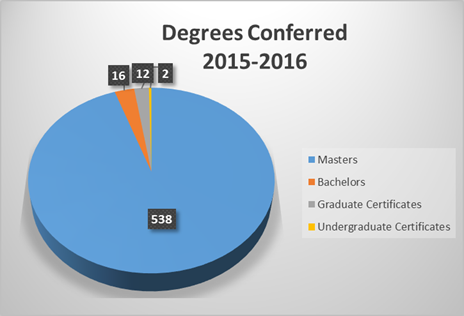 Degreed Conferred 2015-2016 Graph