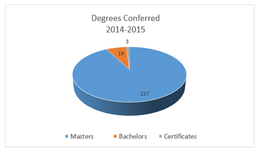 Degrees Conferred Graph