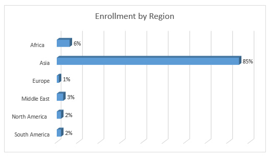 Enrollment by Region Graph