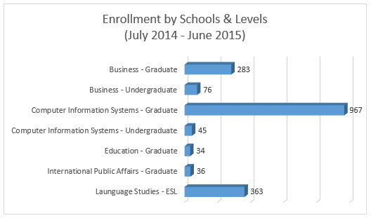 Enrollment by Schools and Levels Graph